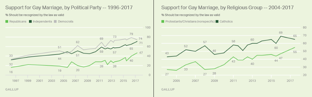 Gallup Gay Marriage USA 2017 Political Parties Religious Groups